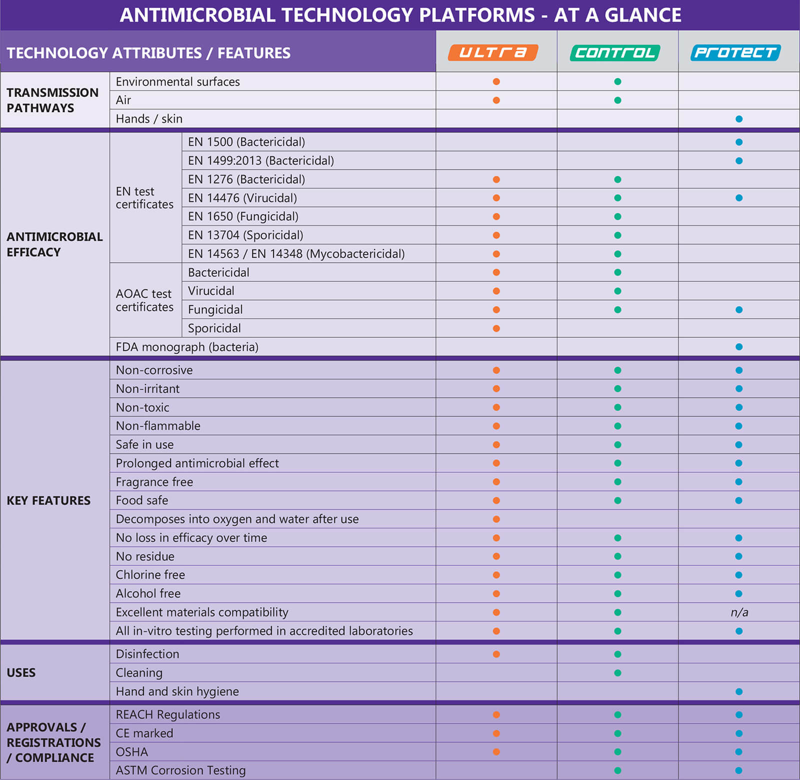 TECcare Antimicrobial Technology